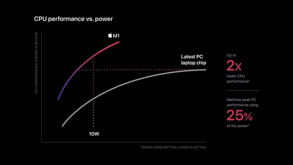 Apple's M1 CPU power chart
